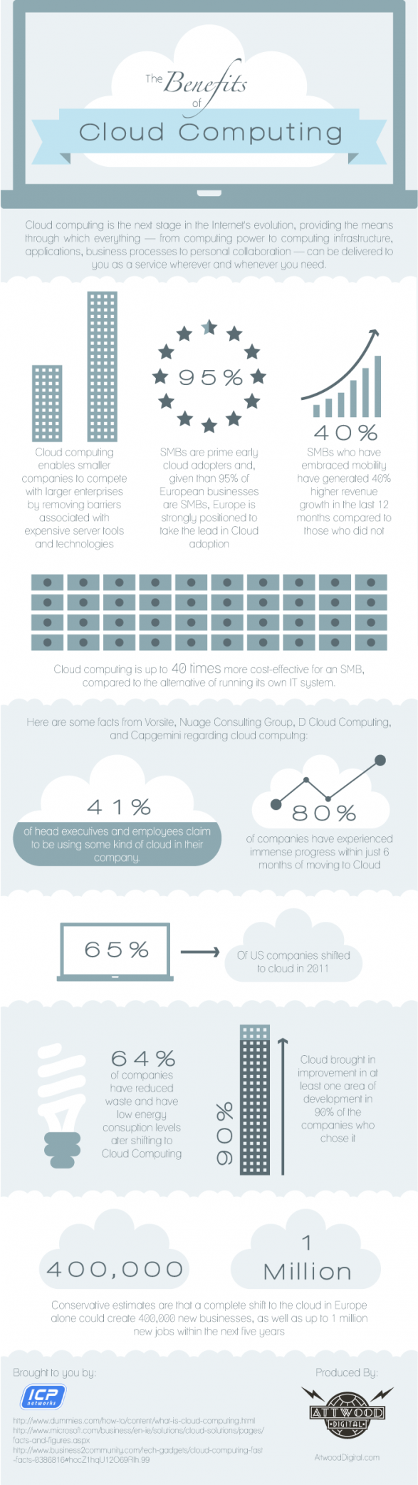 Cloud Computing and the Benefits