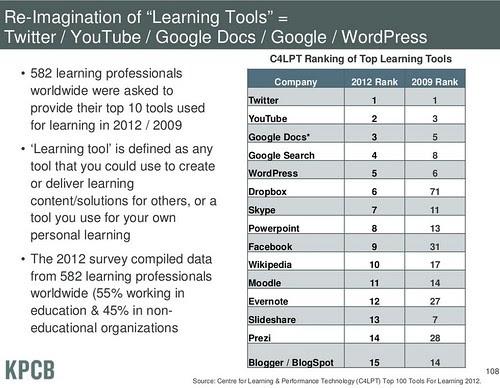 Reimaginando las herramientas de aprendizaje