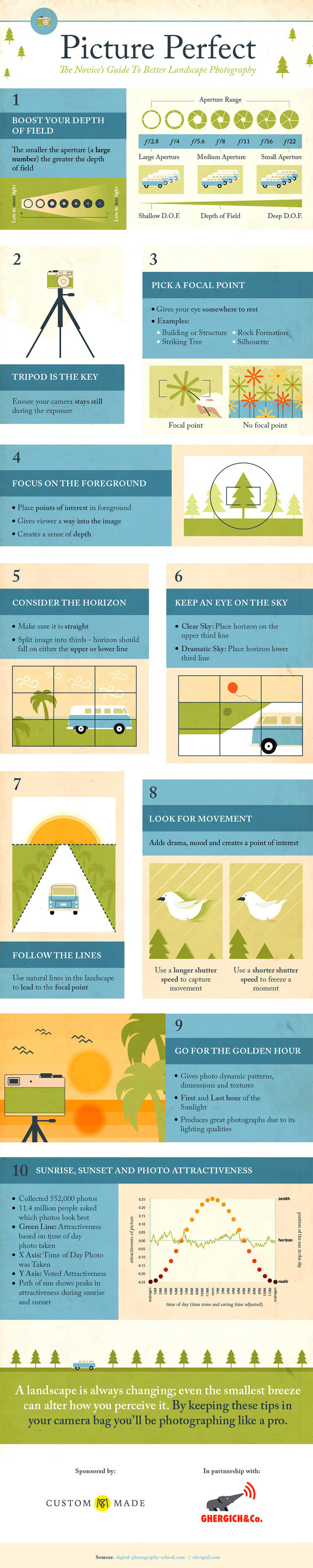 Infographic: Picture Perfect: The Novice's Guide to Landscape Photography