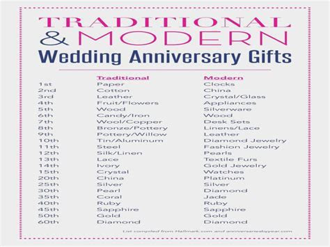Traditional Wedding Anniversary Gift List   traditional
