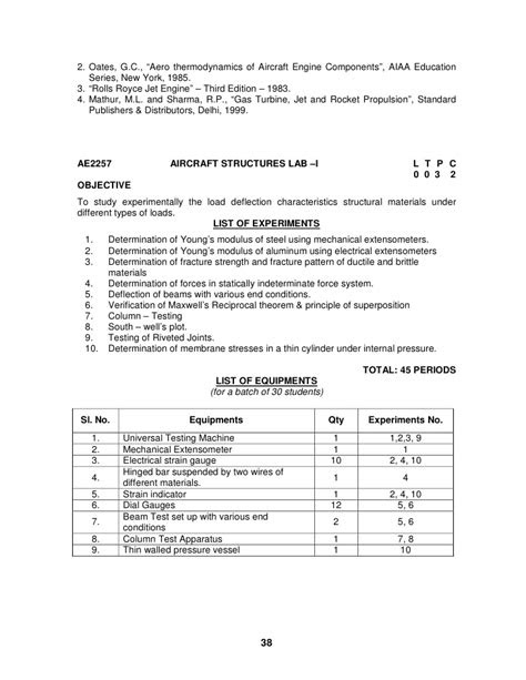 ANNA UNIVERSITY, CHENNAI AFFILIATED INSTITUTIONS R - 2008