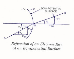 Refraction of an electon ray-CRT