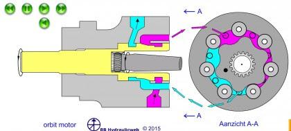Hydraulische motor aansluiting