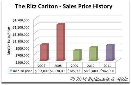 Update on the Ritz Carlton of White Plains     Westchester