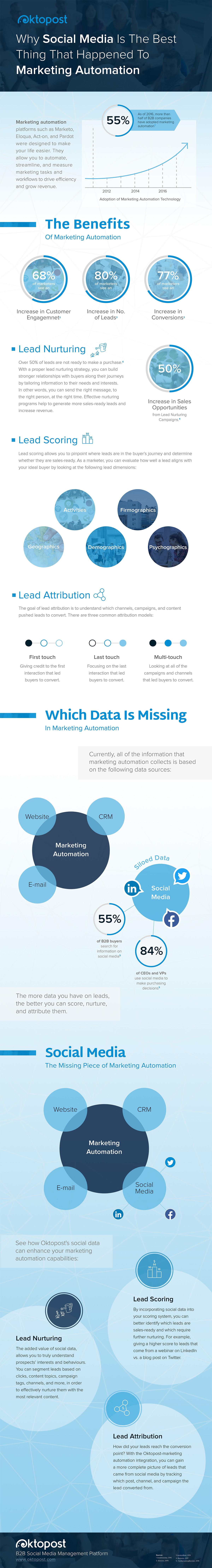 Why Social Media Is the Best Thing That Happened to Marketing Automation #Infographic