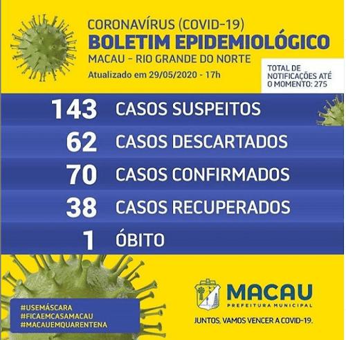 Macau tem 70 casos confirmados de Covid-19