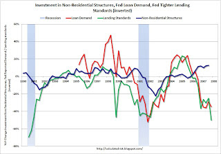 Fed Loan Survey Nonresidential Investment