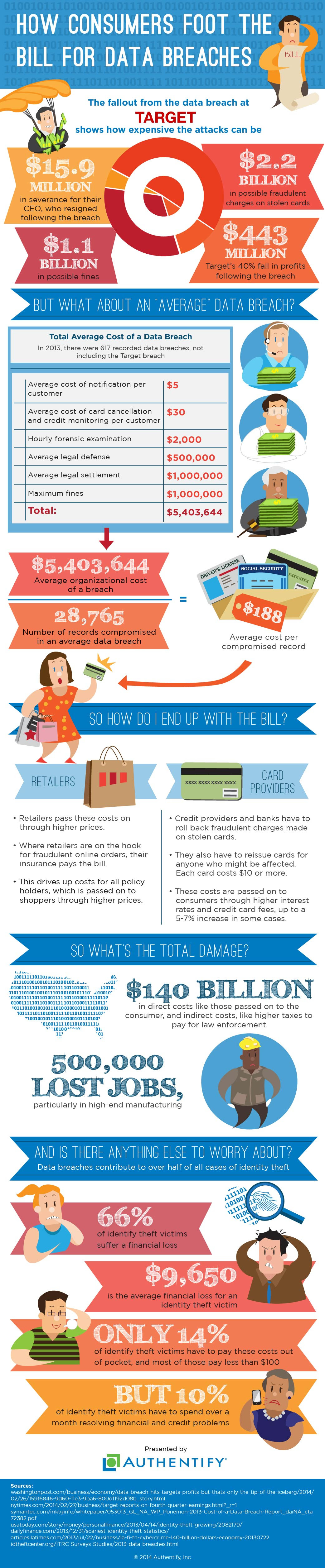 Infographic: How Consumers Foot The Bill For Data Breaches #infographic