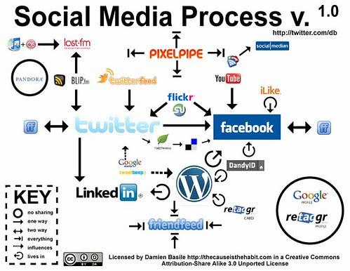 Social Media Process v. 1.0 by Damien Basile.