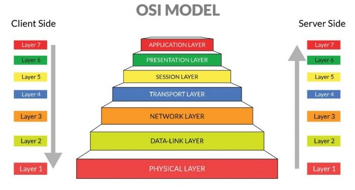 √ OSI LAYER: Pengertian, Fungsi dan Cara Kerja 7 Lapisan Osi oleh - seputarerlang.xyz