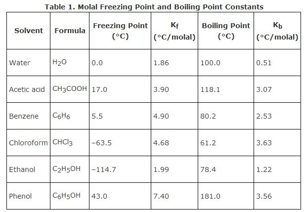 Freezing and Boiling Points