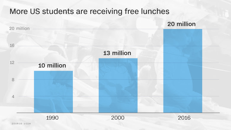 free lunches