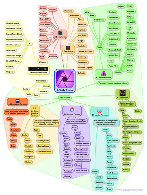 Affinity Photo for iPad Mind Map