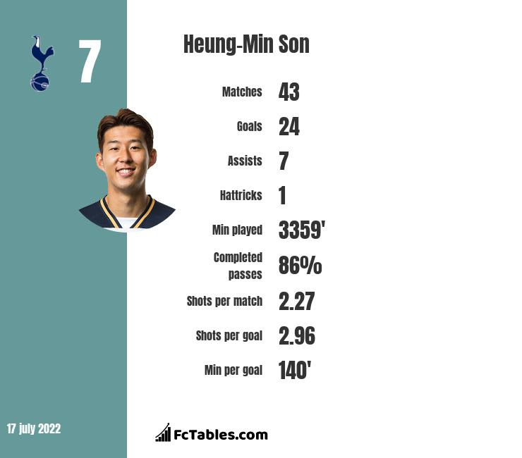 Heung-Min Son stats
