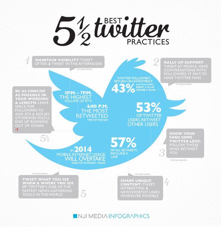 5 1/2 Best Twitter Practices