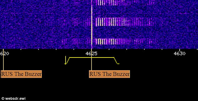 A Russian radio station has played a buzzing sound on frequency 4625 kHz (shown) for four decades. Every few months it is interrupted by a voice relaying a coded message. But no one knows the exact purpose of the station or the message. Some say it is a military station, or a counter-attack measure for nuclear war