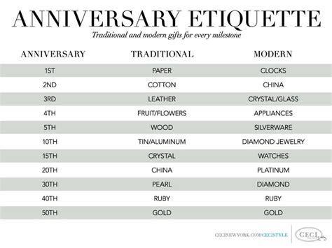 Anniversary Etiquette: Traditional vs Modern   Soco Events