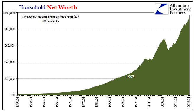 http://www.alhambrapartners.com/wp-content/uploads/2017/06/ABOOK-June-2017-Z1-Net-Worth-HH.png