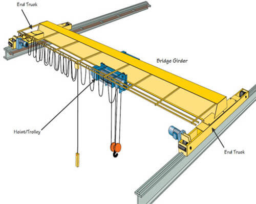 Single Girder eot crane design