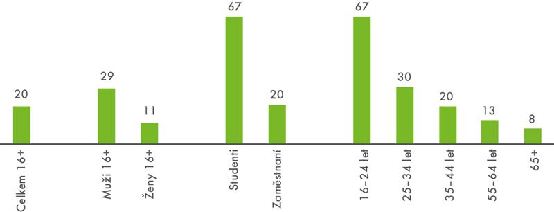 Hraní videoher přes internet v české populaci starší 16 let v roce 2017 (v posledních 3 měsících, v %)