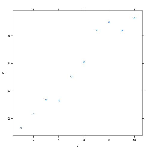 plot of chunk latticeex