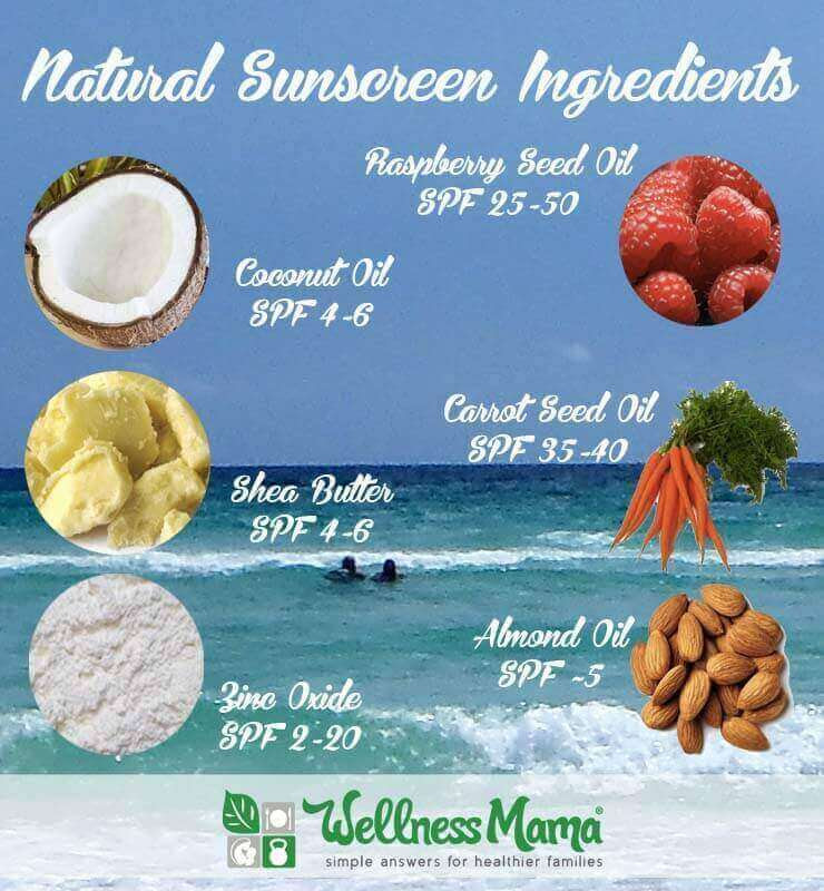 Natural Sunscreen Ingredients