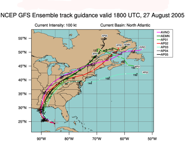 Example of the most well known type of ensemble forecasting is the spaghetti plots we see during Hurricane Season  Graphic Courtesy of the National Centers for Environmental Prediction