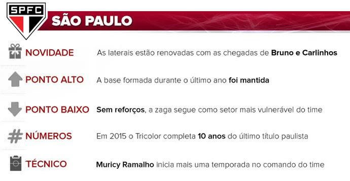 São Paulo guia do Paulistão (Foto: Arte esporte)