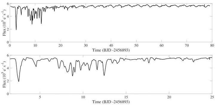 Curva de luz de EPIC 204278916.