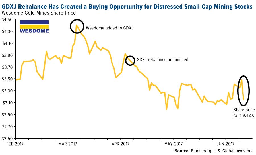 Small-cap mining stocks, big-time opportunity - MINING.COM