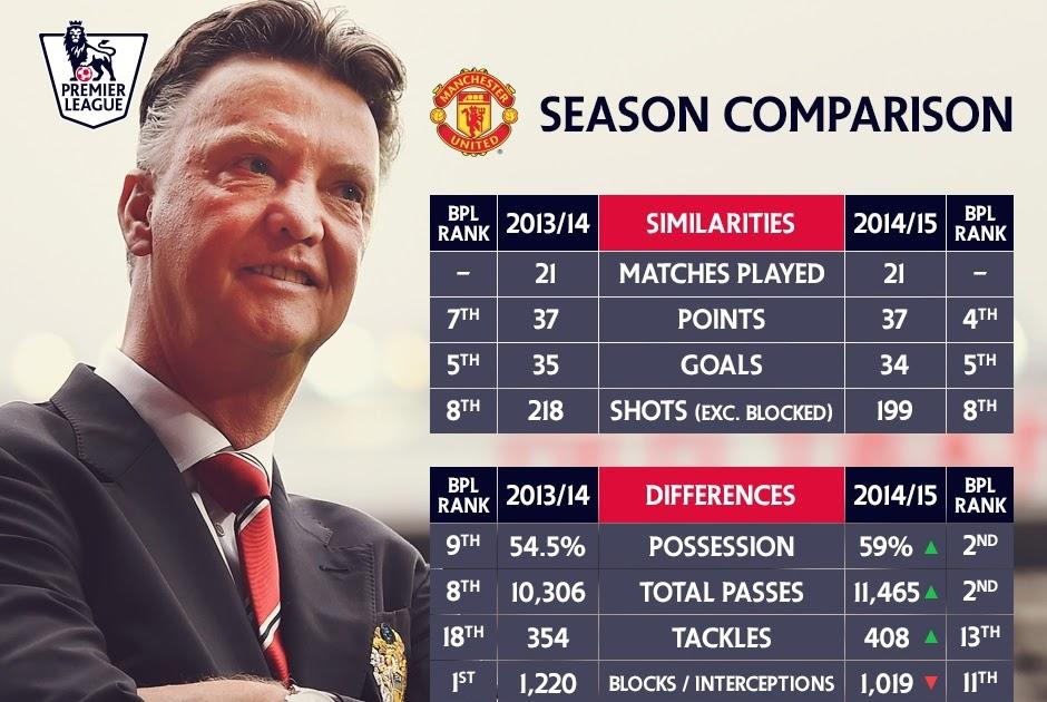 Louis Van Gaal Man Utd Record