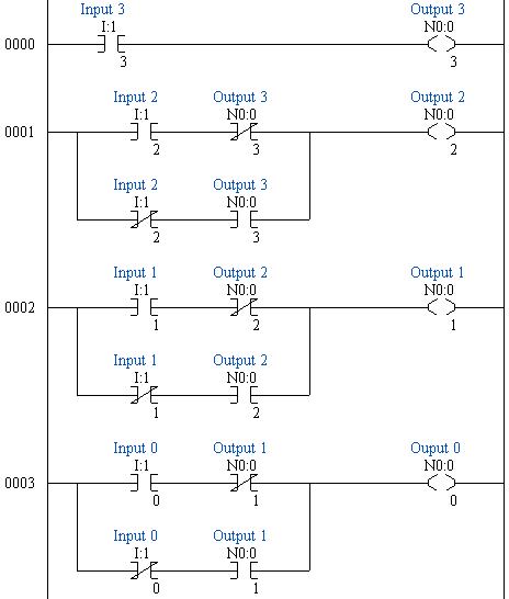 Using Ladder Logic For Gray Code Conversion Plcdev
