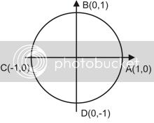 Drandstrom's unit circle illustration
