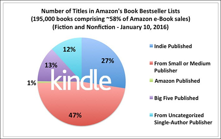 From the February 2016 Author Earnings report