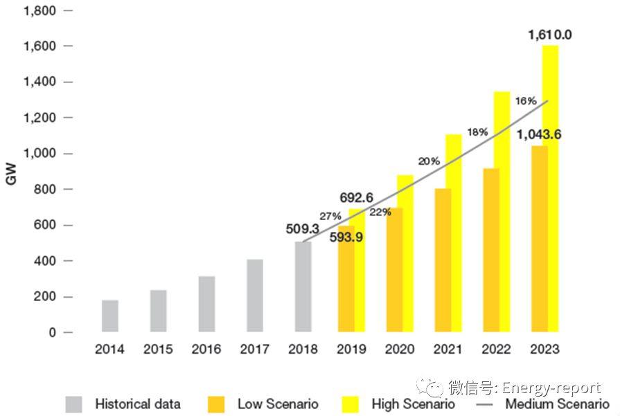 全球光伏市场展望2019~2023