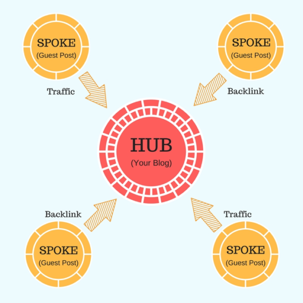 hub-and-spoke-creative-marketing-strategy