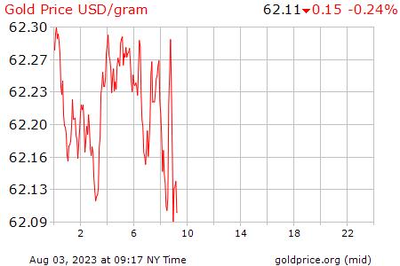 Cuánto Vale Un Gramo De Oro Precio