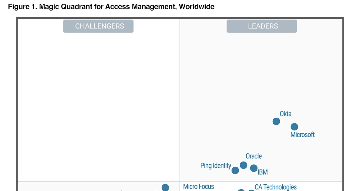 Cyber Security Memo: Gartner Magic Quadrant for Access Management