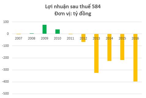 NTB liên tục thua lỗ kể từ sau khi lên sàn vào năm 2010