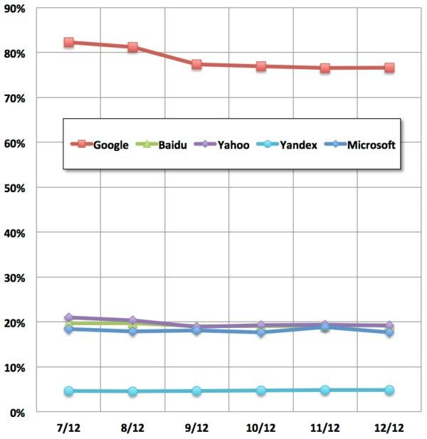 share of unique searchers worldwide