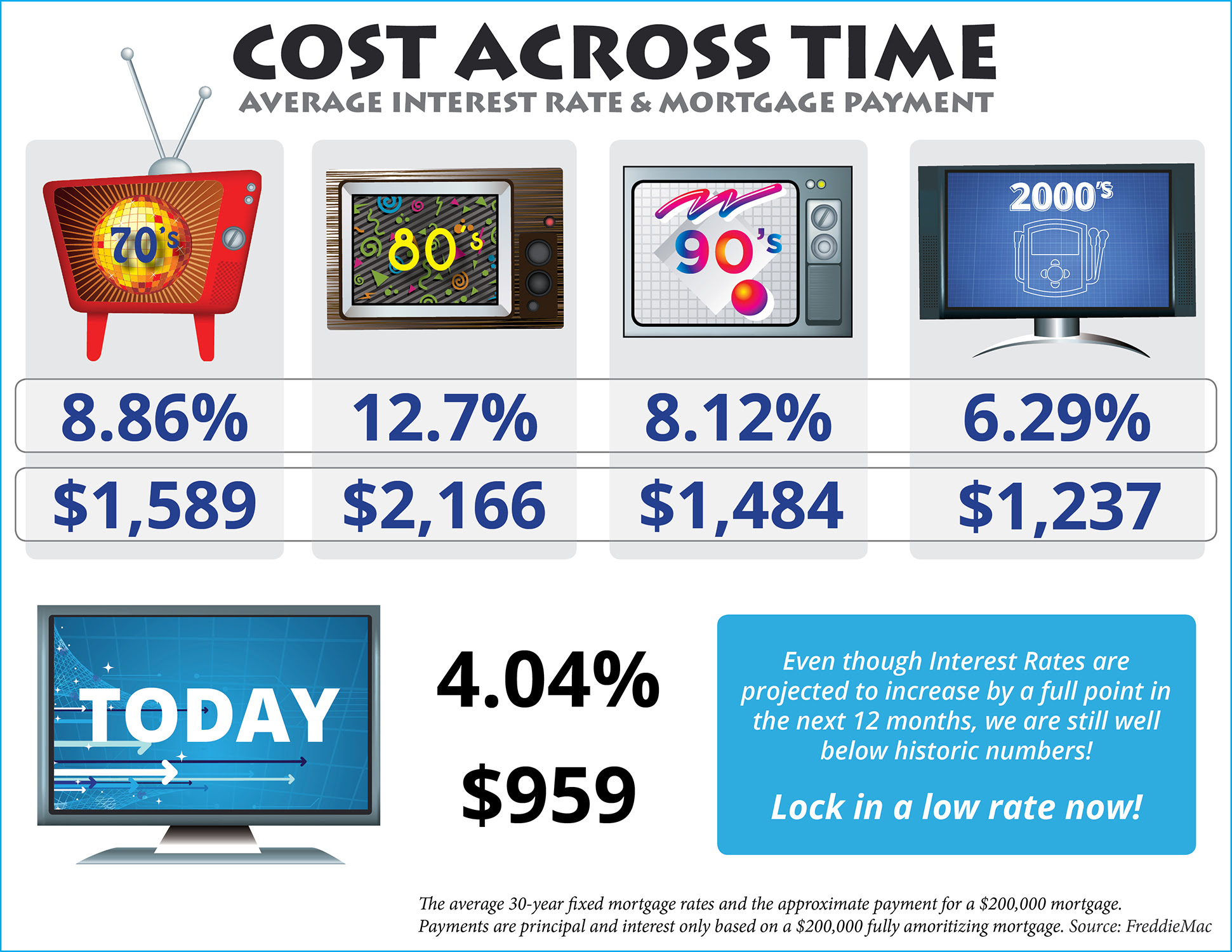 Cost Across Time [INFOGRAPHIC] | Simplifying The Market