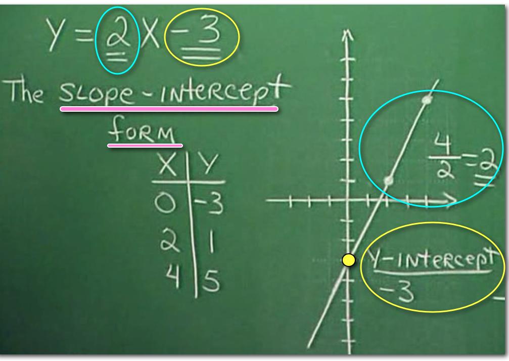 slope intercept form image 2