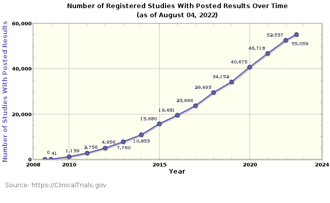 Registered Studies With Posted Results Over Time Graph