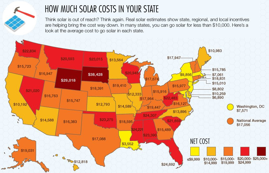 How much solar cost