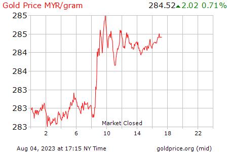 Carta harga emas hari ini Malaysia