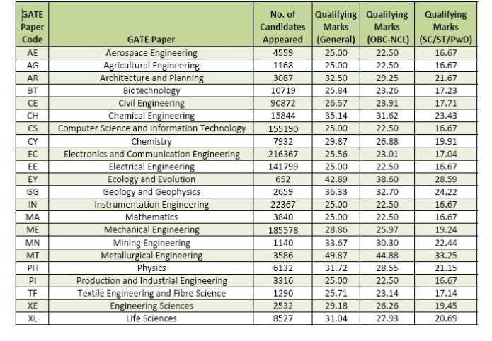 GATE  ECE Exam Cutoff  2020 2020  StudyChaCha