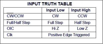 input truth table