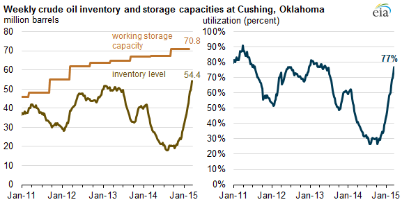 graph of weekly crude oil inventory and storage capacities at Cushing, Oklahoma, as explained in the article text