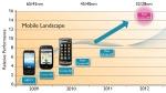 trayectoria de los procesadores móviles