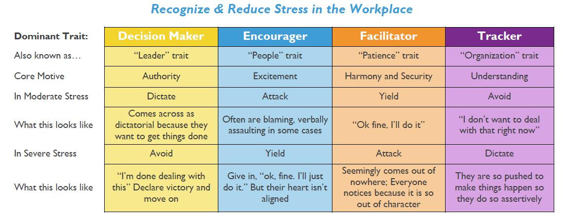 Recognize Stress in the Workplace | Worktraits